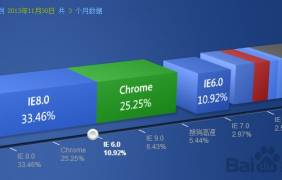 2013年11月底各浏览器市场份额
